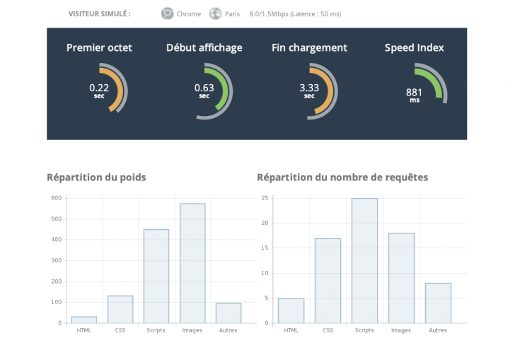 Tuleap Performances temps de chargement et speed index
